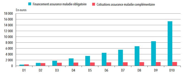 Statistiques sur l'assurance santé : Contributions des ménages au financement des AMO et AMC, par décile de niveau de vie, en 2012