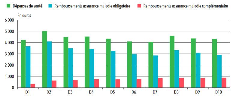 Statistiques sur l'assurance santé: Remboursements moyens des AMO et AMC, par décile de niveau de vie, en 2012