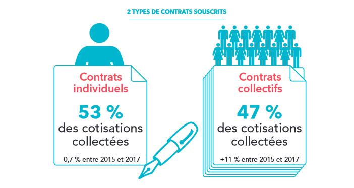 Types de contrats de complémentaire santé