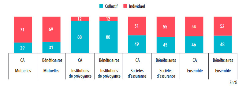 Statistique mutuelle : répartition entre contrats santé individuels et collectifs du chiffre d'affaires et du nombre de personnes couvertes en 2016