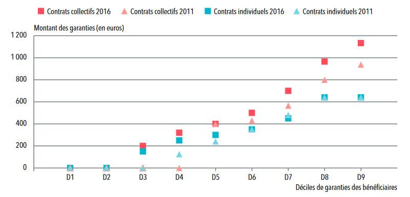 Statistique mutuelle : les remboursements pour les implants dentaires par les organismes complémentaires