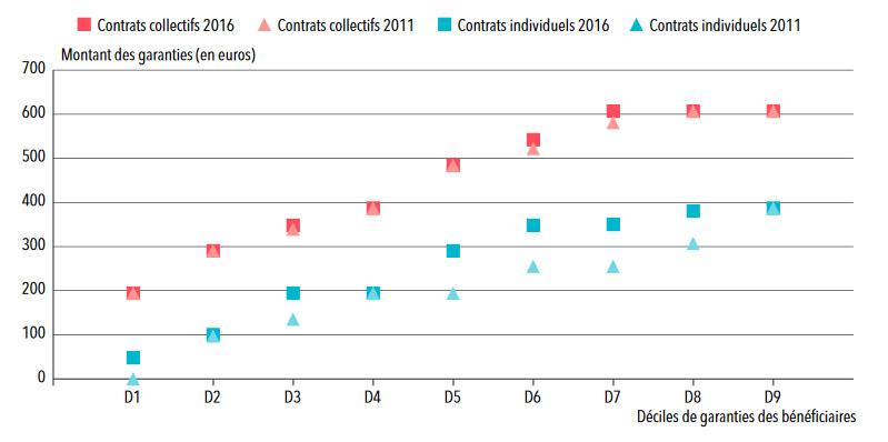 Statistique mutuelle : les remboursements pour l'orthodontie par les organismes complémentaires santé