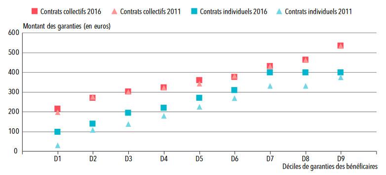Statistique mutuelle: les remboursements des prothèses dentaires par les organismes complémentaires
