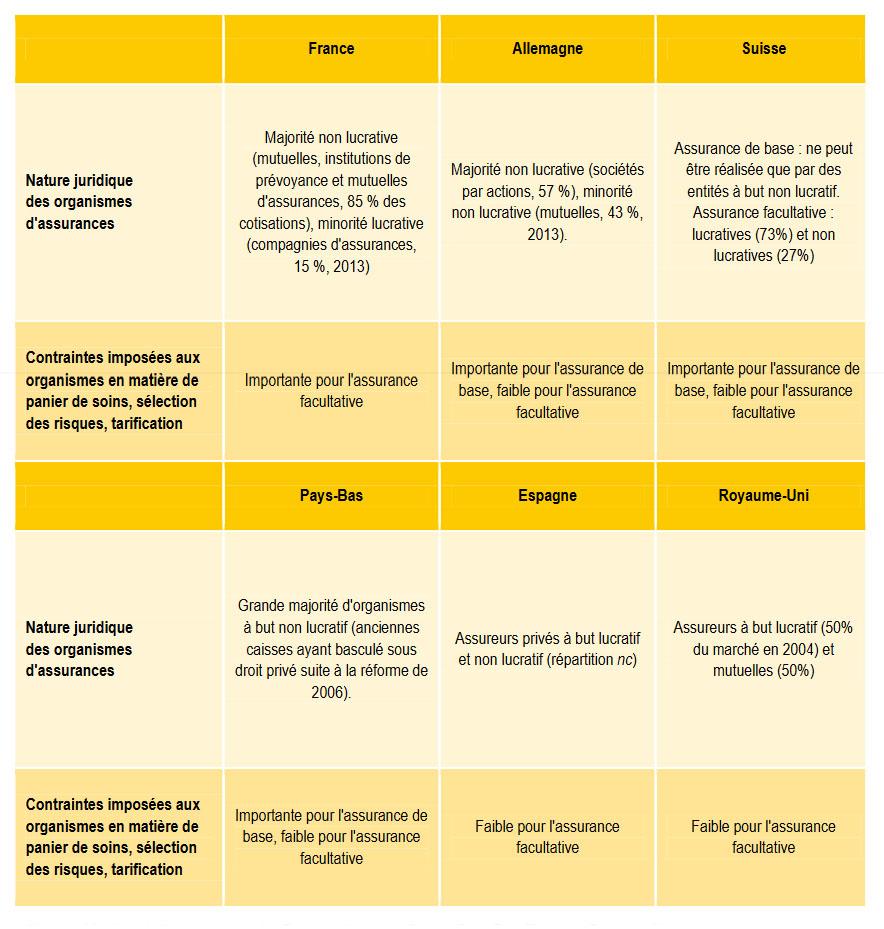 Statistique mutuelle: les imposées aux mutuelles, assurances, instituts de prévoyance en matière de panier de soins, sélection des risques, tarification