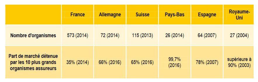 Statistique mutuelle: marchés de l'assurance maladie privée dans les pays européen