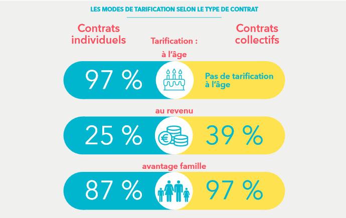 modes de tarification de contrat santé