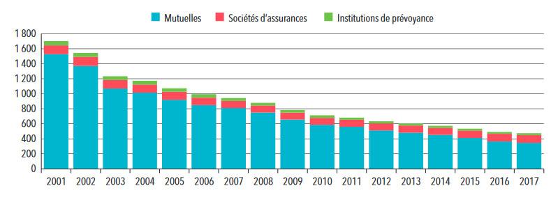 Statistiques sur les organismes de complémentaires santé : nombre des mutuelles, assurances et institutions de prévoyance de 2001 à 2017