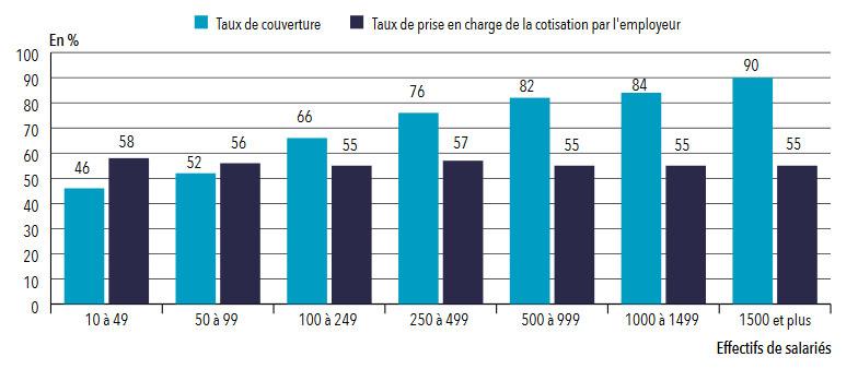 Mutuelle entreprise obligatoire: taux de prise en charge par l'employeur selon la taille de l'entreprise