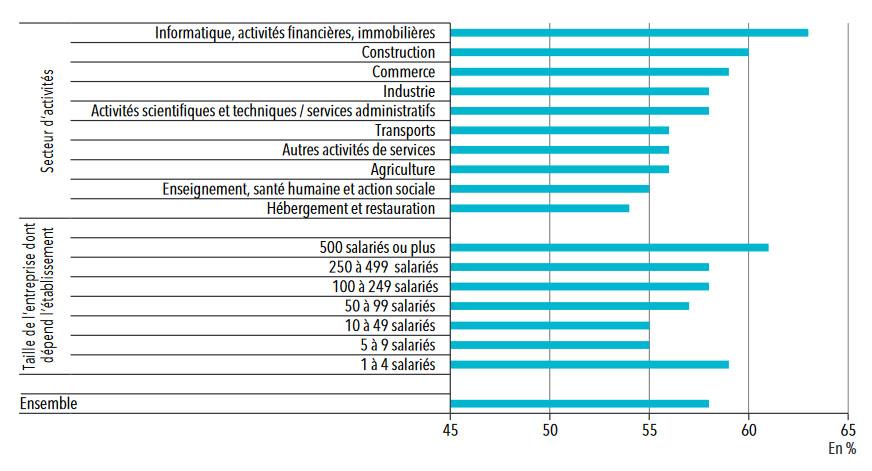 Statistique mutuelle: taux de participation de l'employeur au financement de la mutuelle entreprise obligatoire