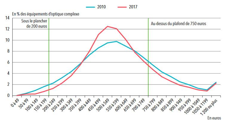 Statistiques santé : distribution du prix des équipements d'optique complexe en 2010 et 2017