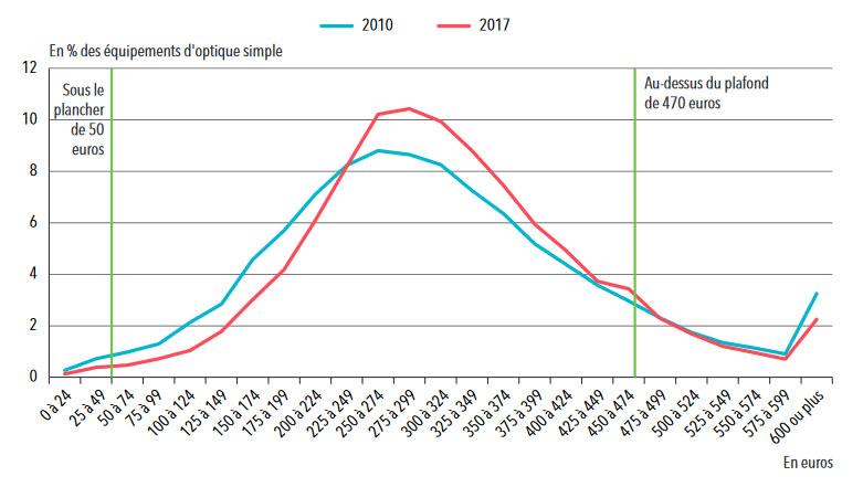 Statistiques santé : Distribution du prix des équipements d'optique simple en 2010 et 2017