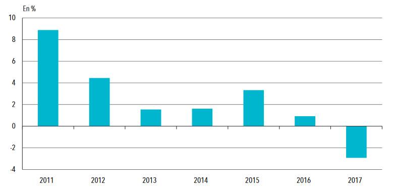 Statistiques santé: : Taux de croissance annuel du nombre d'équipements complets