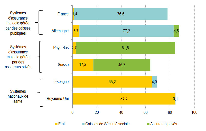 Statistiques santé : Part de la dépense en frais de soins prise en charge par la couverture obligatoire de base dans six pays européens en 2014