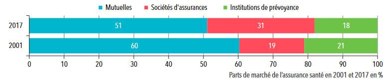 Statistiques sur les organismes complémentaires : Parts de marché de l'assurance santé en 2001 et 2017 - Mutuelles, sociétés d'assurances et institutions de prévoyance