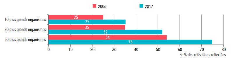 Statistiques sur les organismes complémentaires - Les grands acteurs de l'assurance santé : mutuelles, sociétés d'assurances et institutions de prévoyance