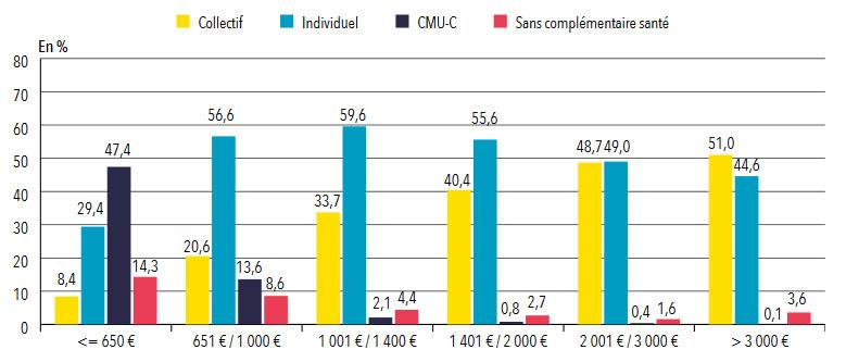 Statistique mutuelle : Taux de personnes couvertes par une complémentaire santé, selon leur revenu et le type de contrat santé 2012