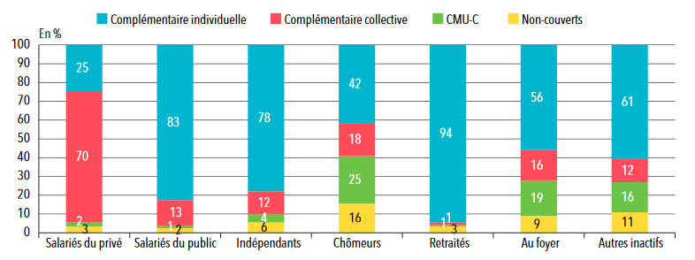 Statistique mutuelle : Absence et type de couvertures complémentaires de santé, selon le statut d'emploi en 2014