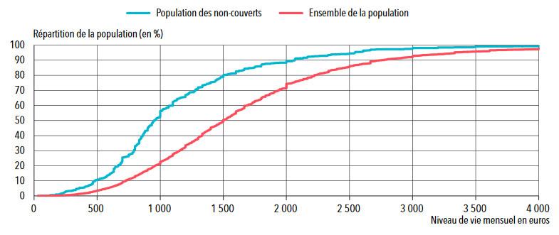 Statistique mutuelle : Répartition des personnes sans mutuelle santé selon leur niveau de vie en 2014