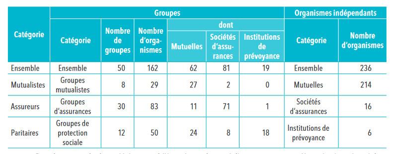 Statistiques sur les organismes complémentaires : nombre d'organismes et de groupes sur le marché de santé en 2017
