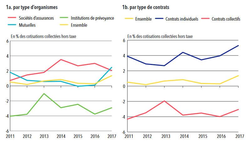 Statistiques sur les organismes complémentaires: résultat technique en santé, par type d'organismes de complémentaire santé et de contrats, entre 2011 et 2017