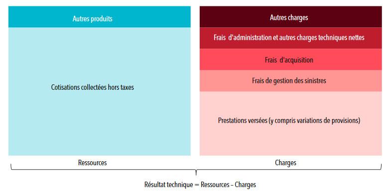 Statistiques sur les organismes complémentaires: rentabilité des mutuelles, assurances et instituts de prévoyance