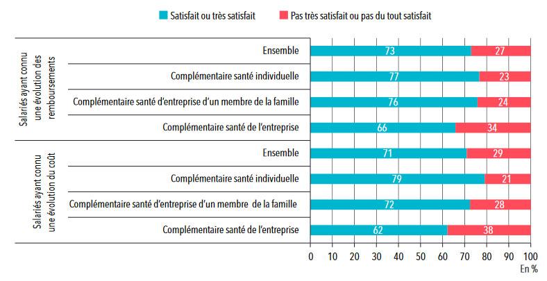 Mutuelle d'entreprise obligatoire : opinion des salariés sur le coût et les remboursements