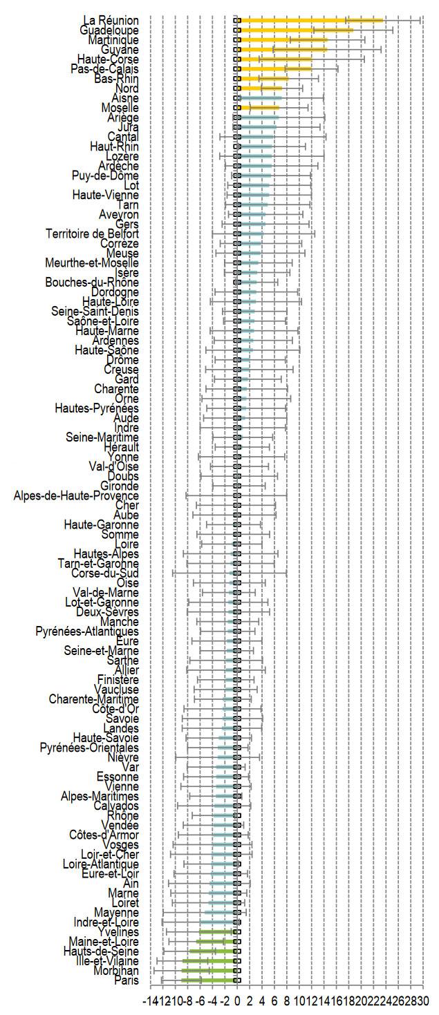 Statistique sur la dépendance des seniors à domicile - Graphique : Écart à la moyenne de l'aide de l'entourage
