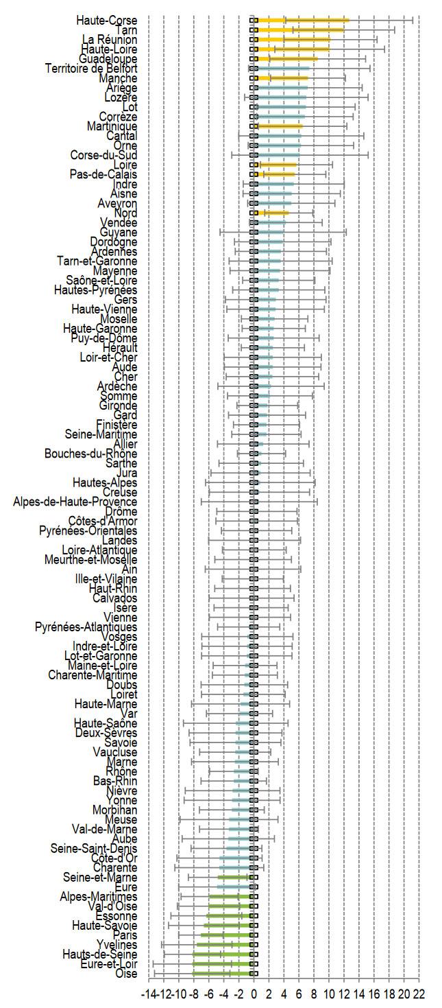 Statistique sur la dépendance des seniors à domicile - Graphique : Écart à la moyenne de l'aide professionnelle