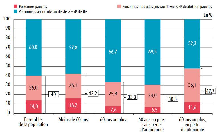 Statistiques sur les personnes âgées : Répartition des seniors selon leur niveau de vie