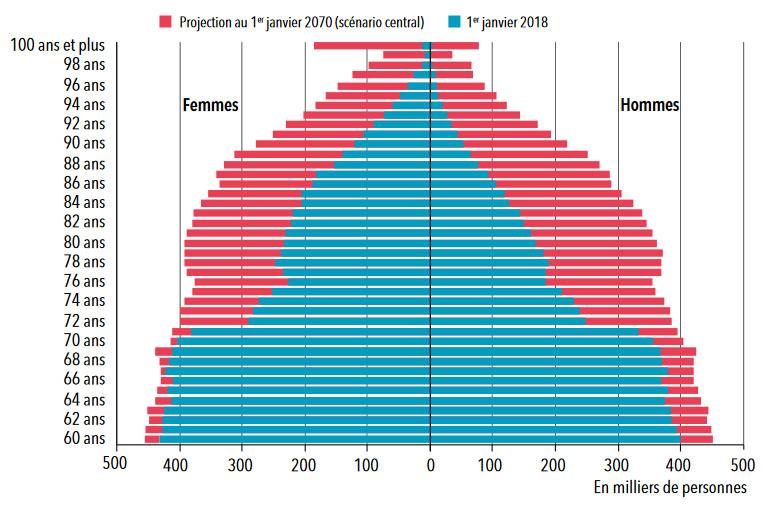 Population des seniors en France : Pyramide des âges des seniors (hommes- femmes) en 2018 et 2070